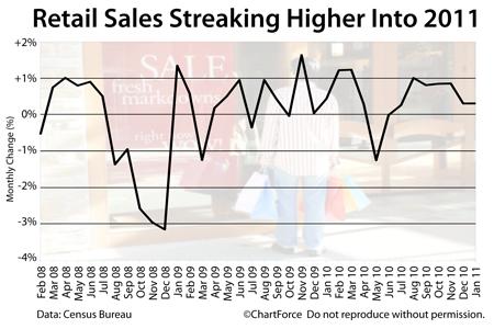 Retail Sales (Feb 2009 - Jan 2011)