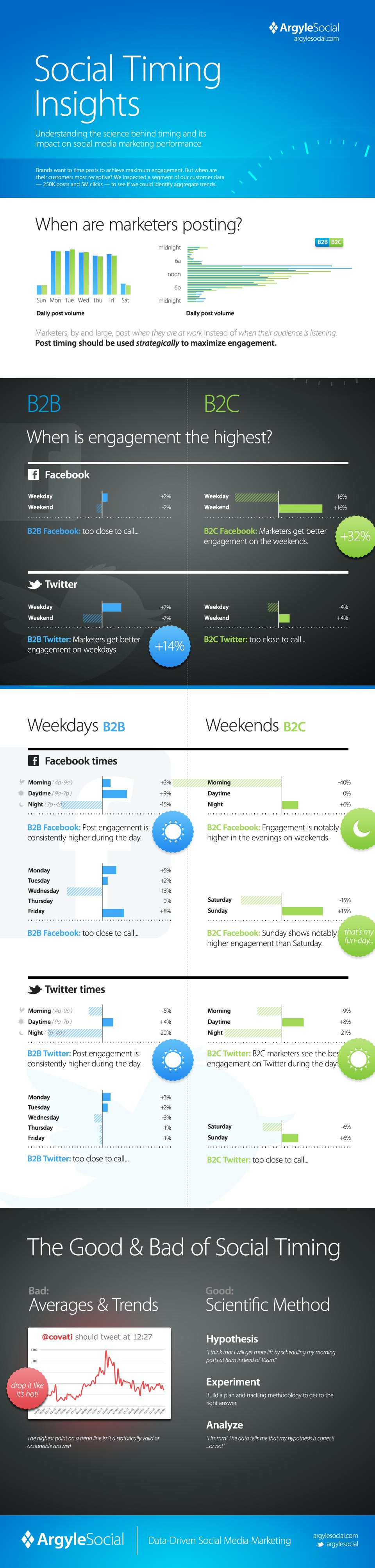 Social Timing Insights